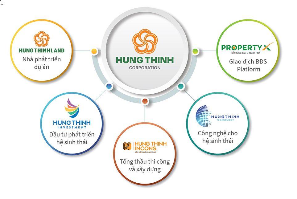 Công ty thành viên Hưng Thịnh Corp